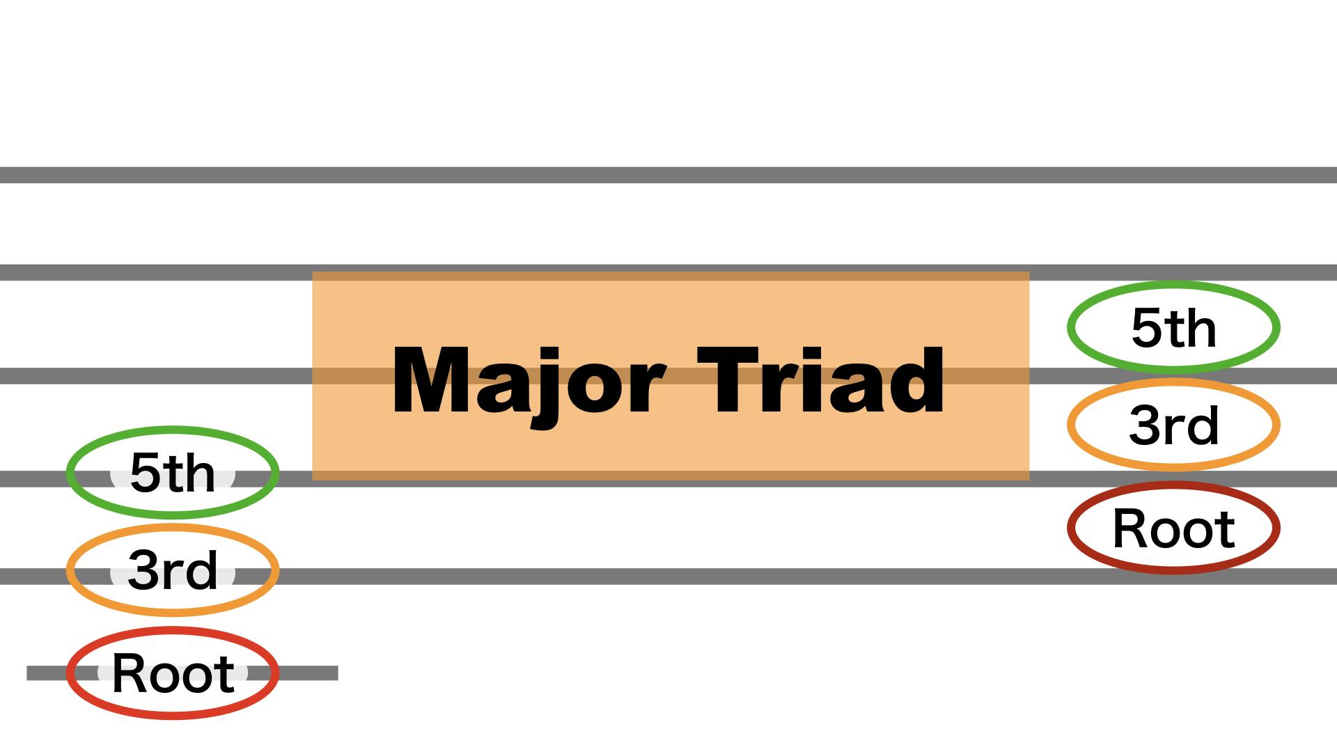 2.major