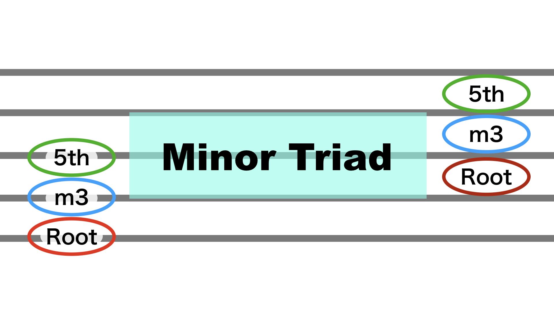 3.minor